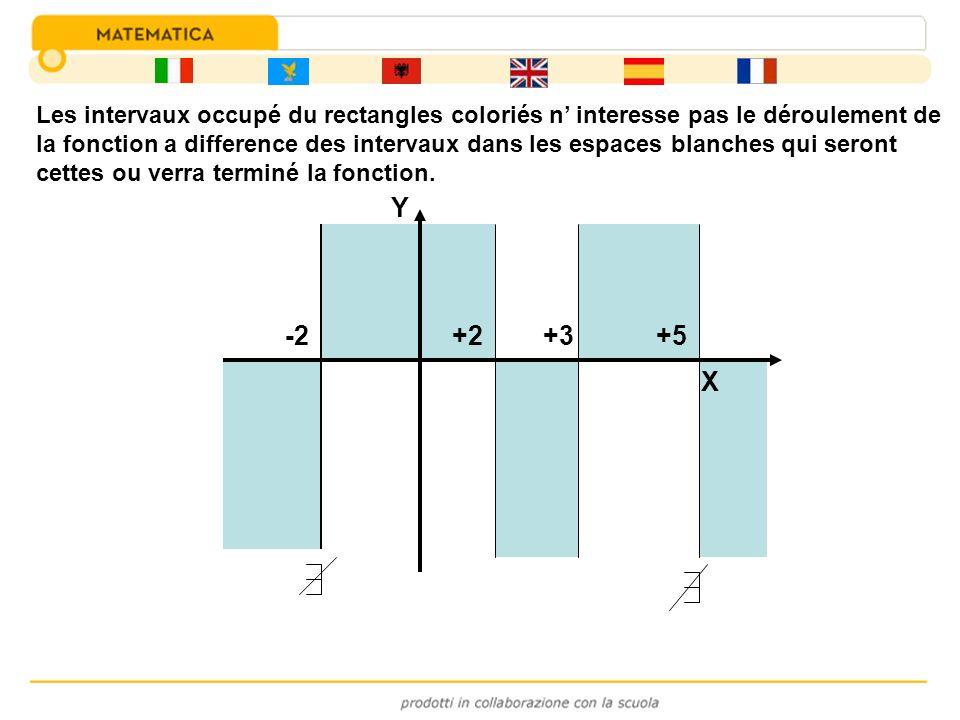 -2+3+2+5 Y X Les intervaux occupé du rectangles coloriés n interesse pas le déroulement de la fonction a difference des intervaux dans les espaces bla