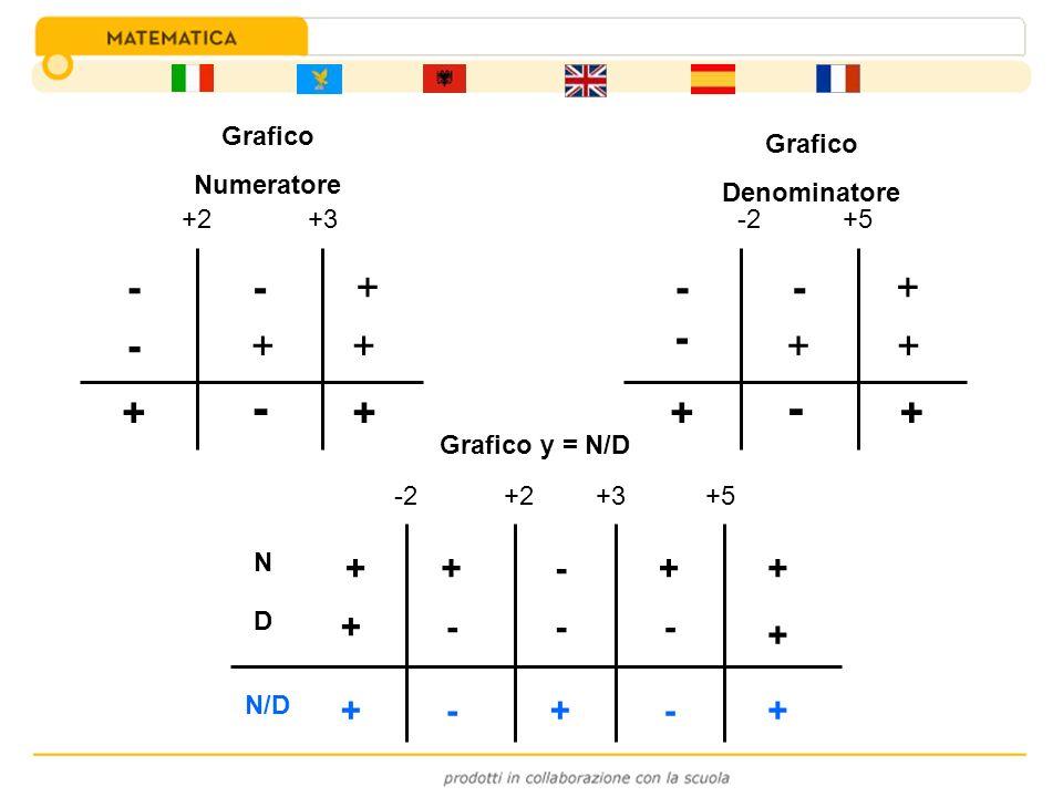 Grafico Numeratore +2+3 - - - + + + + - + Grafico Denominatore -2+5 - - - + + + + - + N D N/D -2+2+3+5 ++-++ + + --- --+++ Grafico y = N/D