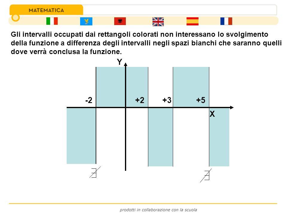 -2+3+2+5 Y Gli intervalli occupati dai rettangoli colorati non interessano lo svolgimento della funzione a differenza degli intervalli negli spazi bia