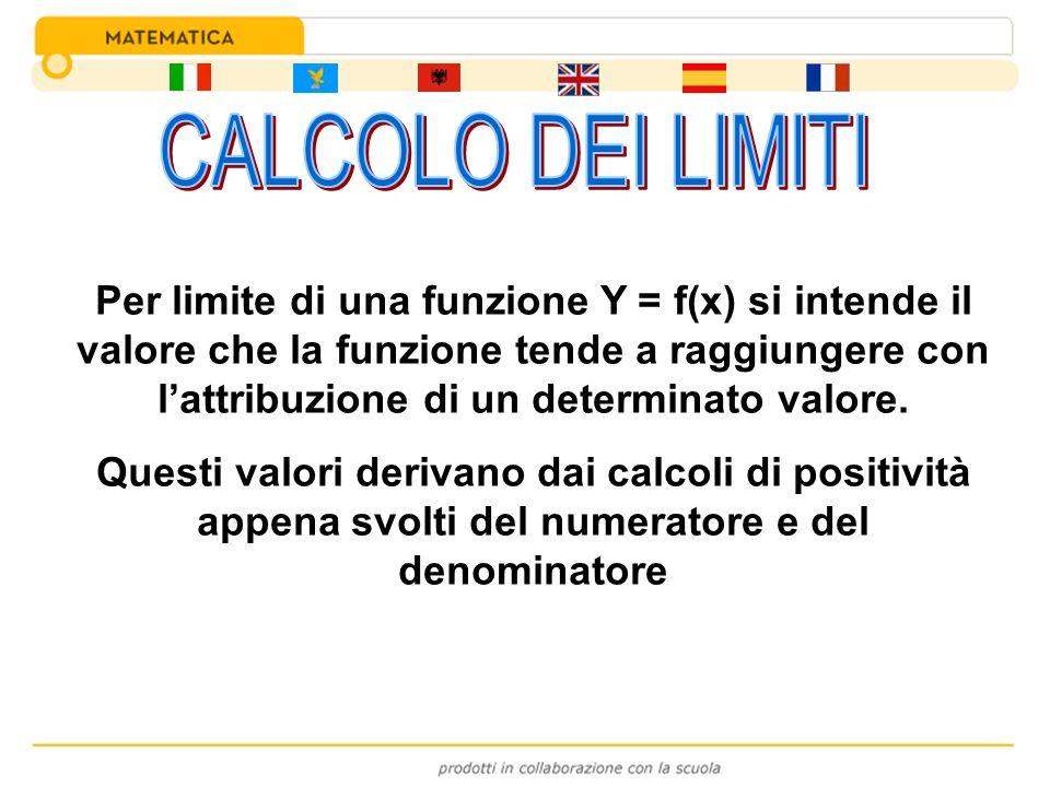 Per limite di una funzione Y = f(x) si intende il valore che la funzione tende a raggiungere con lattribuzione di un determinato valore. Questi valori