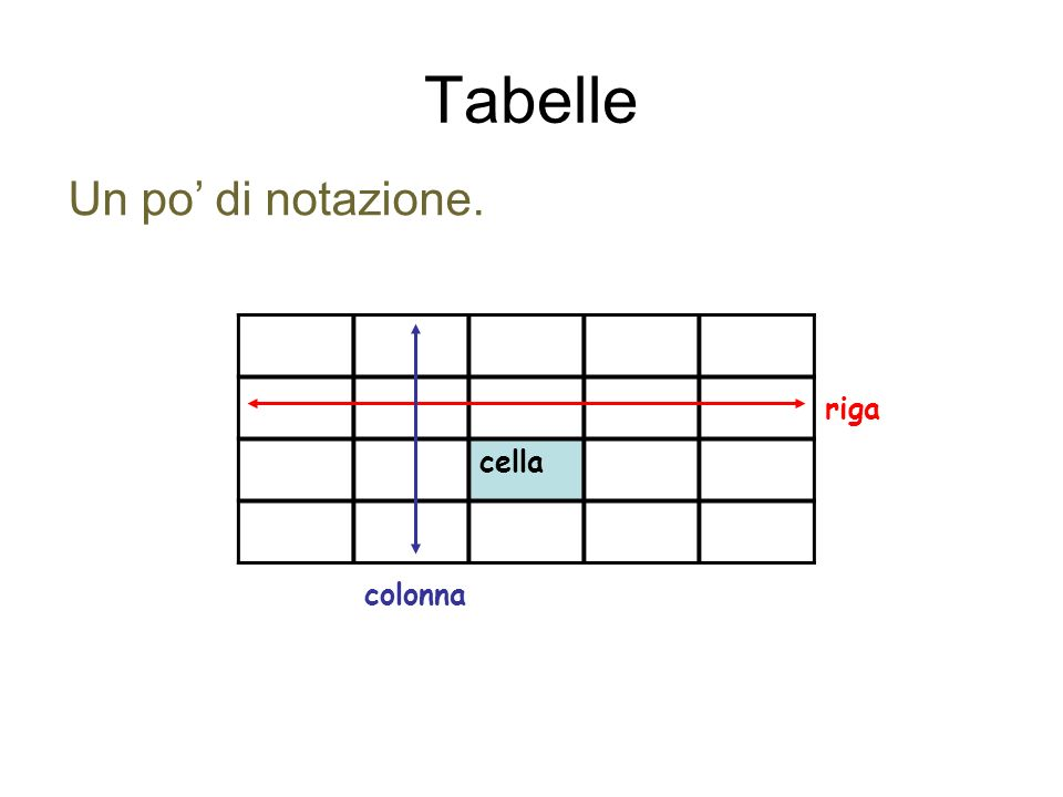 Tabelle cella colonna riga Un po di notazione.