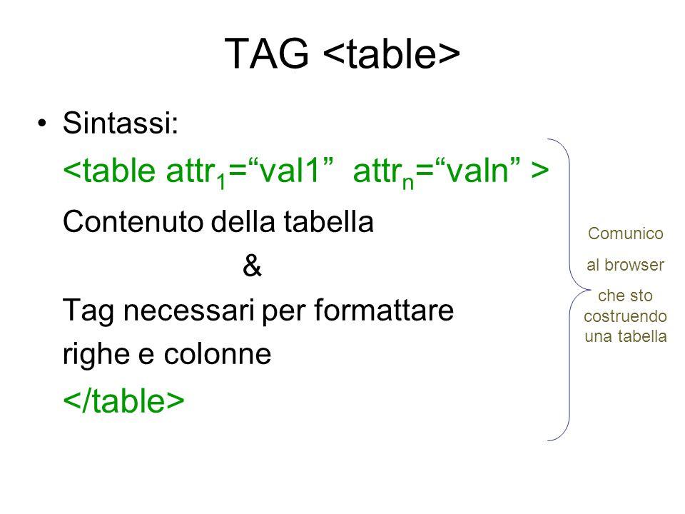 TAG Sintassi: Contenuto della tabella & Tag necessari per formattare righe e colonne Comunico al browser che sto costruendo una tabella