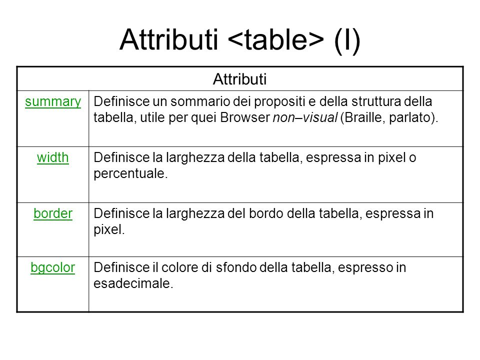 Attributi (I) Attributi summaryDefinisce un sommario dei propositi e della struttura della tabella, utile per quei Browser non–visual (Braille, parlat