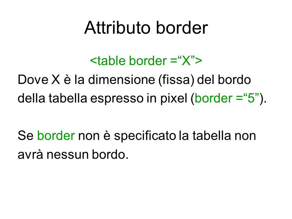 Attributo border Dove X è la dimensione (fissa) del bordo della tabella espresso in pixel (border =5). Se border non è specificato la tabella non avrà