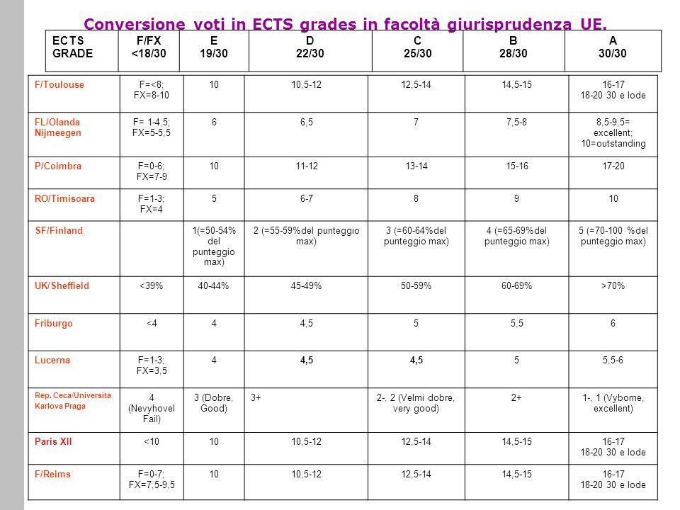 Conversione voti in ECTS grades in facoltà giurisprudenza UE. F/ToulouseF=<8; FX=8-10 1010,5-1212,5-1414,5-1516-17 18-20 30 e lode FL/Olanda Nijmeegen
