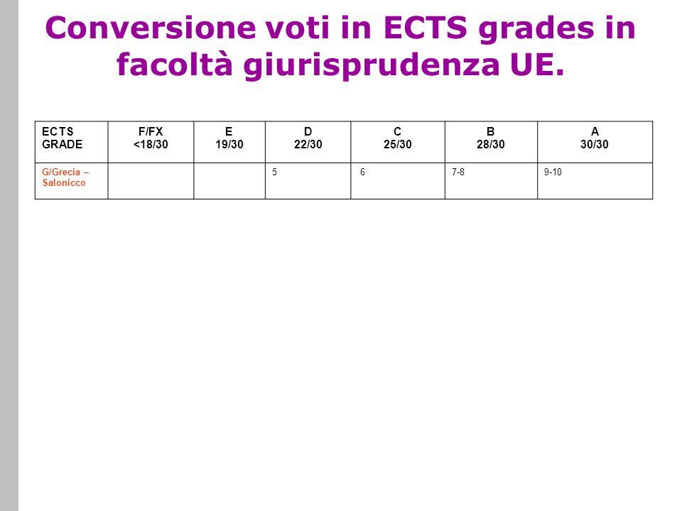 Conversione voti in ECTS grades in facoltà giurisprudenza UE. ECTS GRADE F/FX <18/30 E 19/30 D 22/30 C 25/30 B 28/30 A 30/30 G/Grecia – Salonicco 5 67