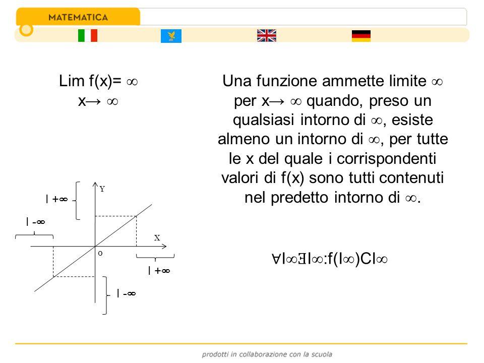Una funzione ammette limite per x quando, preso un qualsiasi intorno di, esiste almeno un intorno di, per tutte le x del quale i corrispondenti valori