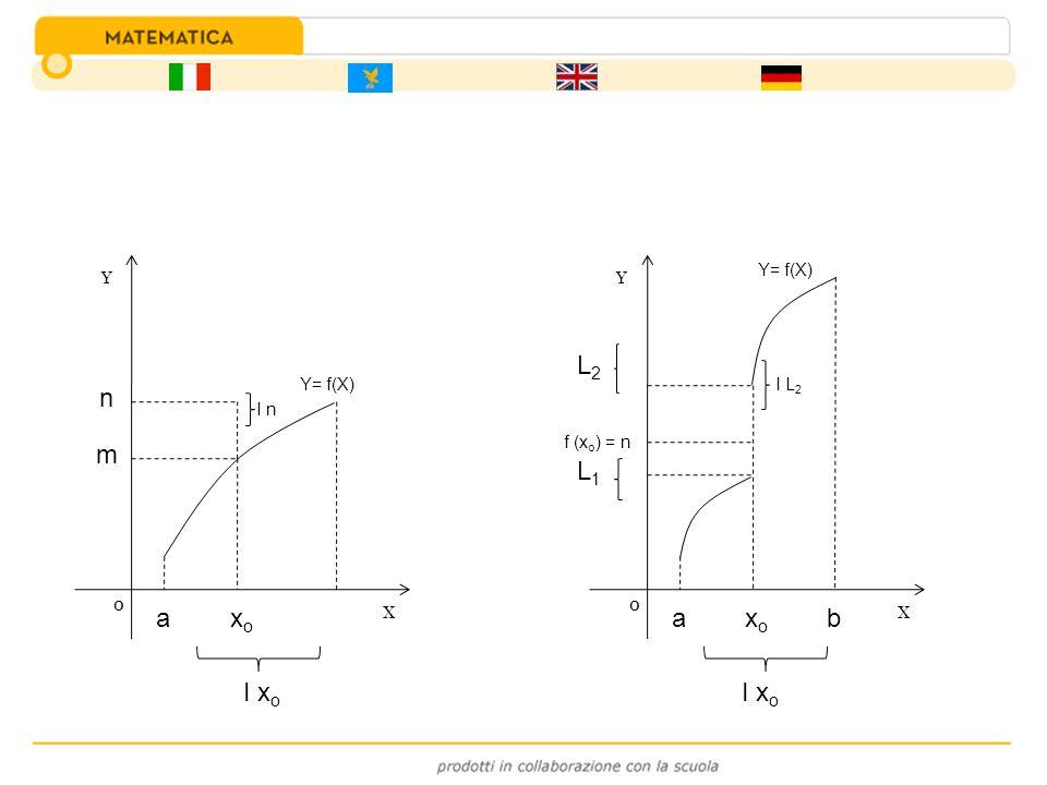 Y X 0 Y= f(X) n m axoxo I x o I n Y X 0 Y= f(X) L2L2 L1L1 f (x o ) = n axoxo b I x o I L 2