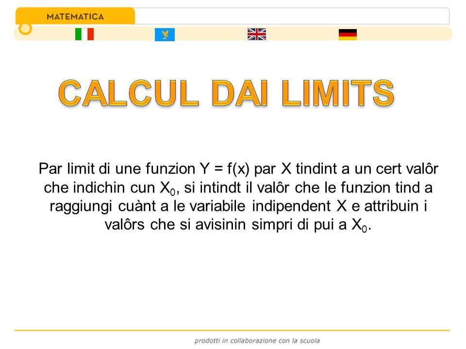Par limit di une funzion Y = f(x) par X tindint a un cert valôr che indichin cun X 0, si intindt il valôr che le funzion tind a raggiungi cuànt a le v