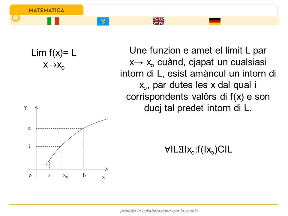 Lim f(x)= L xx o IL Ǝ Ix o :f(Ix o )CIL Une funzion e amet el limit L par x x o cuànd, cjapat un cualsiasi intorn di L, esist amàncul un intorn di x o