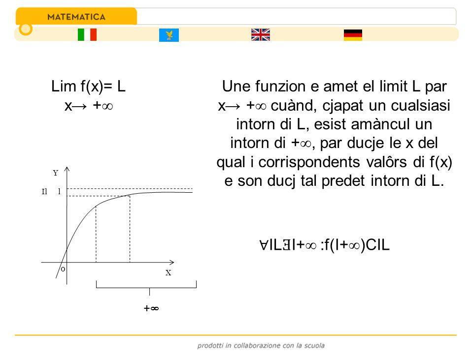 Lim f(x)= L x + IL Ǝ I+ :f(I+ )CIL Une funzion e amet el limit L par x + cuànd, cjapat un cualsiasi intorn di L, esist amàncul un intorn di +, par duc