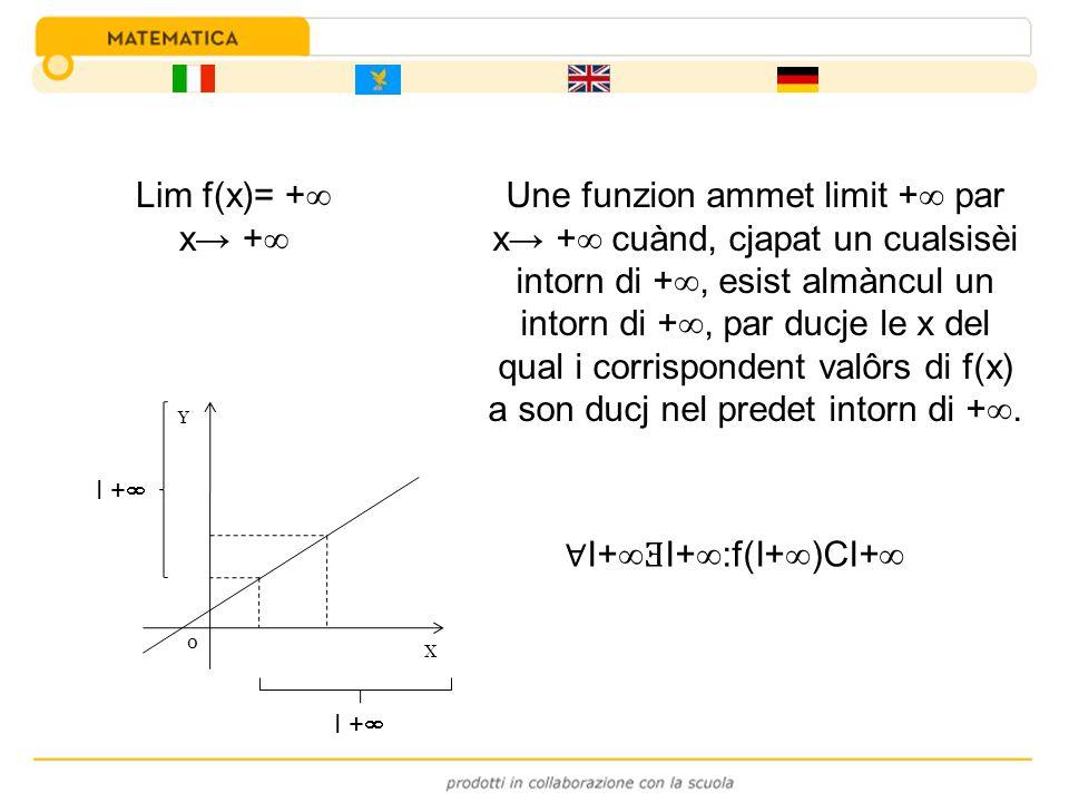 Lim f(x)= + x + I+ Ǝ I+ :f(I+ )CI+ Une funzion ammet limit + par x + cuànd, cjapat un cualsisèi intorn di +, esist almàncul un intorn di +, par ducje