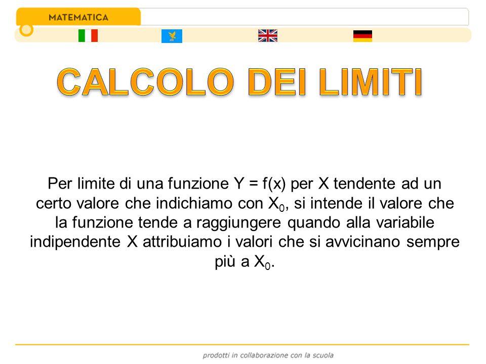 Per limite di una funzione Y = f(x) per X tendente ad un certo valore che indichiamo con X 0, si intende il valore che la funzione tende a raggiungere