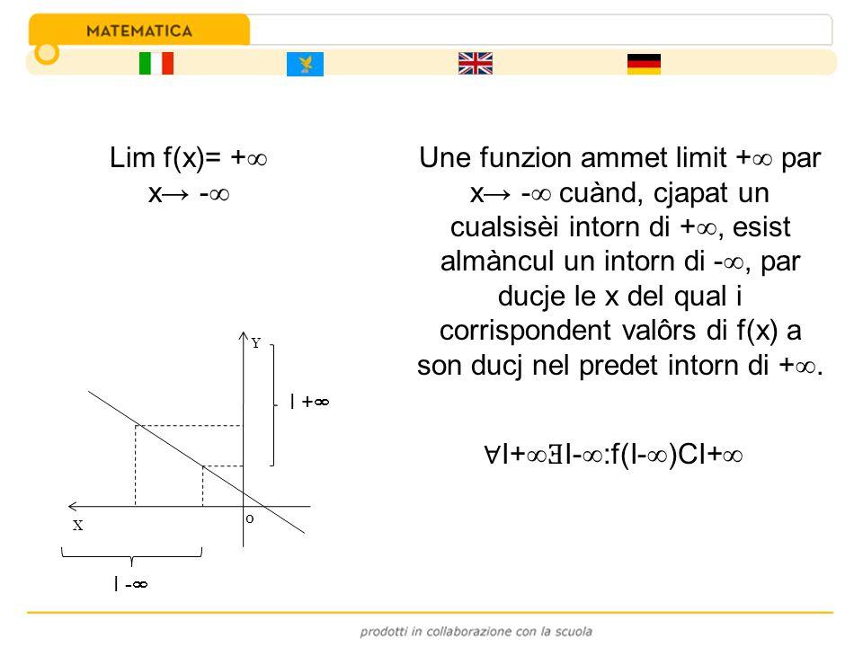 Lim f(x)= + x - I+ Ǝ I- :f(I- )CI+ Une funzion ammet limit + par x - cuànd, cjapat un cualsisèi intorn di +, esist almàncul un intorn di -, par ducje
