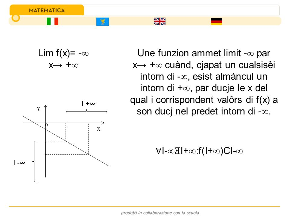 Lim f(x)= - x + I- Ǝ I+ :f(I+ )CI- Une funzion ammet limit - par x + cuànd, cjapat un cualsisèi intorn di -, esist almàncul un intorn di +, par ducje
