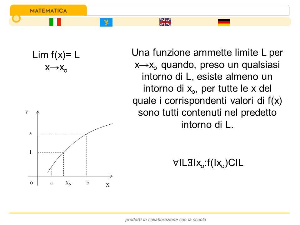 Lim f(x)= L xx o Una funzione ammette limite L per xx o quando, preso un qualsiasi intorno di L, esiste almeno un intorno di x o, per tutte le x del q