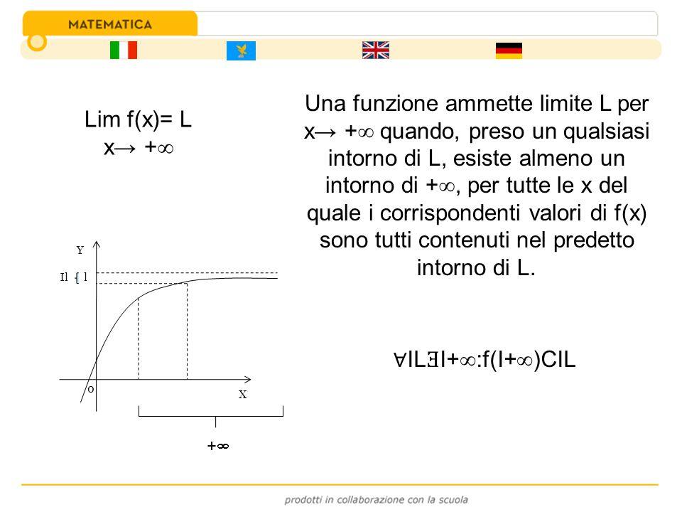 Una funzione ammette limite L per x + quando, preso un qualsiasi intorno di L, esiste almeno un intorno di +, per tutte le x del quale i corrispondent