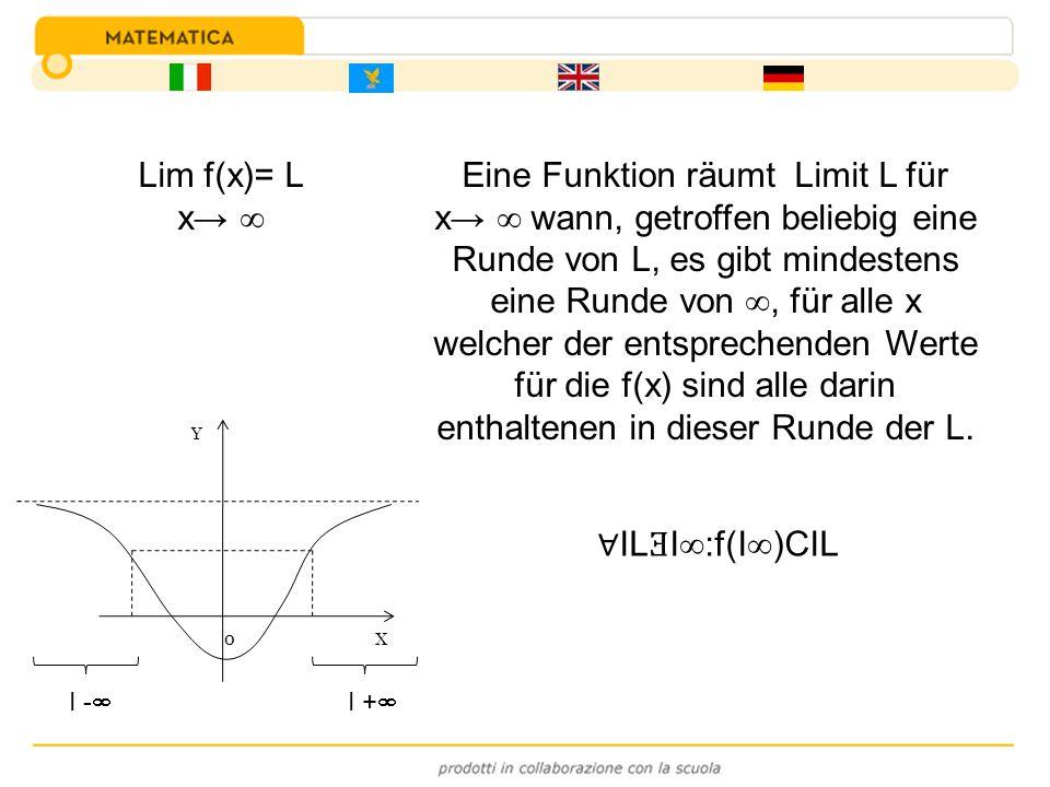 Eine Funktion räumt Limit L für x wann, getroffen beliebig eine Runde von L, es gibt mindestens eine Runde von, für alle x welcher der entsprechenden