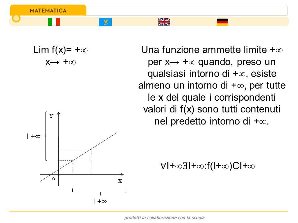Lim f(x)= + x - I+ Ǝ I- :f(I- )CI+ Une funzion ammet limit + par x - cuànd, cjapat un cualsisèi intorn di +, esist almàncul un intorn di -, par ducje le x del qual i corrispondent valôrs di f(x) a son ducj nel predet intorn di +.