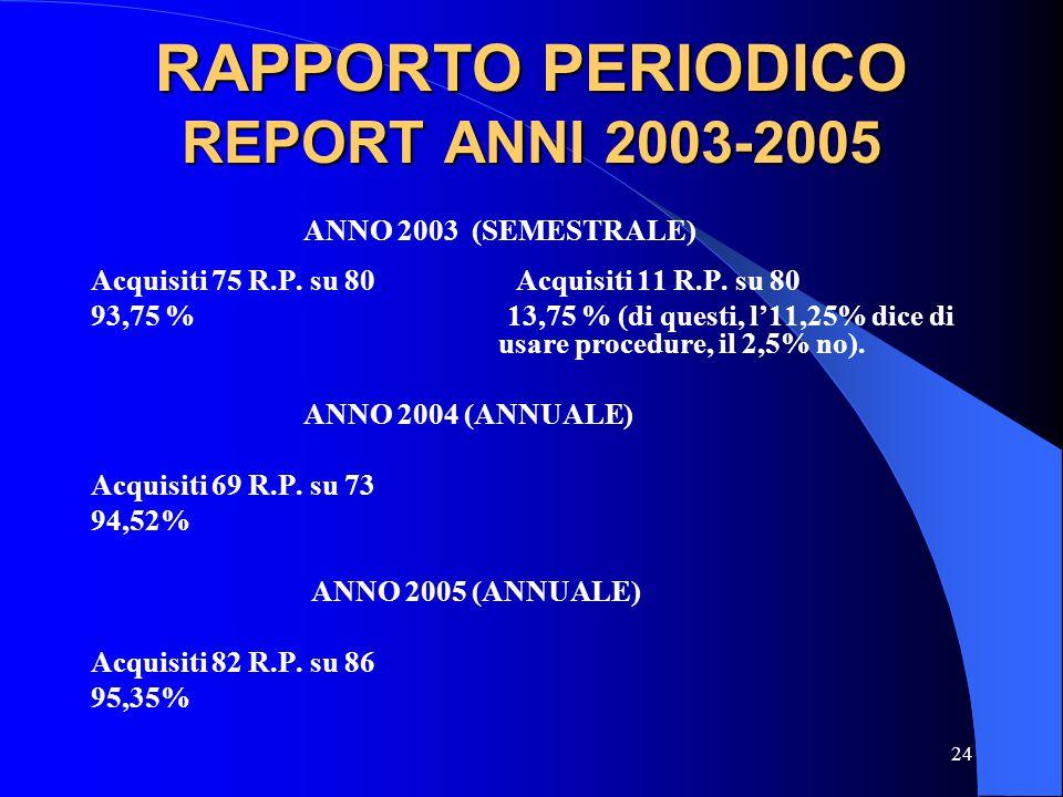 24 RAPPORTO PERIODICO REPORT ANNI 2003-2005 ANNO 2003 (SEMESTRALE) Acquisiti 75 R.P. su 80 Acquisiti 11 R.P. su 80 93,75 % 13,75 % (di questi, l11,25%