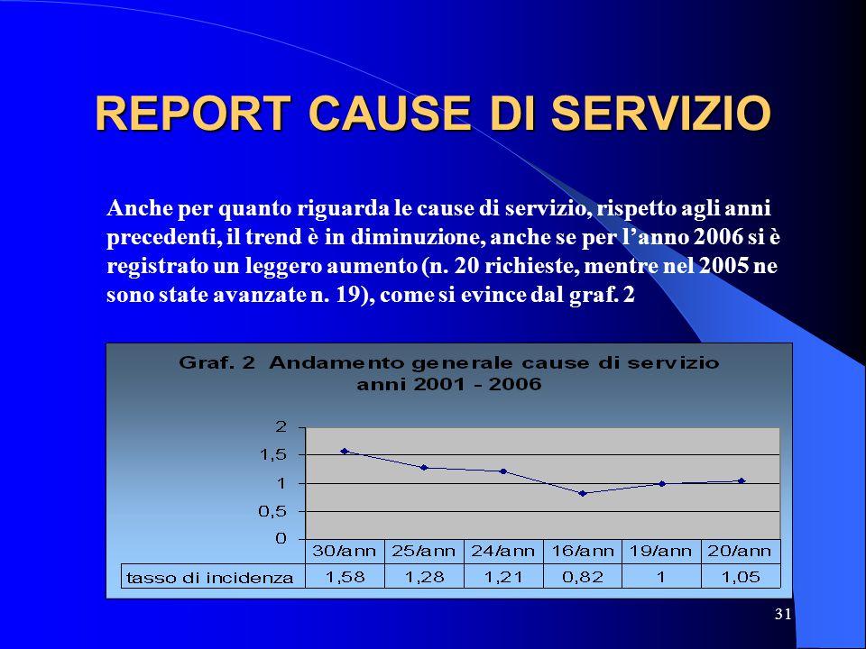 31 REPORT CAUSE DI SERVIZIO Anche per quanto riguarda le cause di servizio, rispetto agli anni precedenti, il trend è in diminuzione, anche se per lan