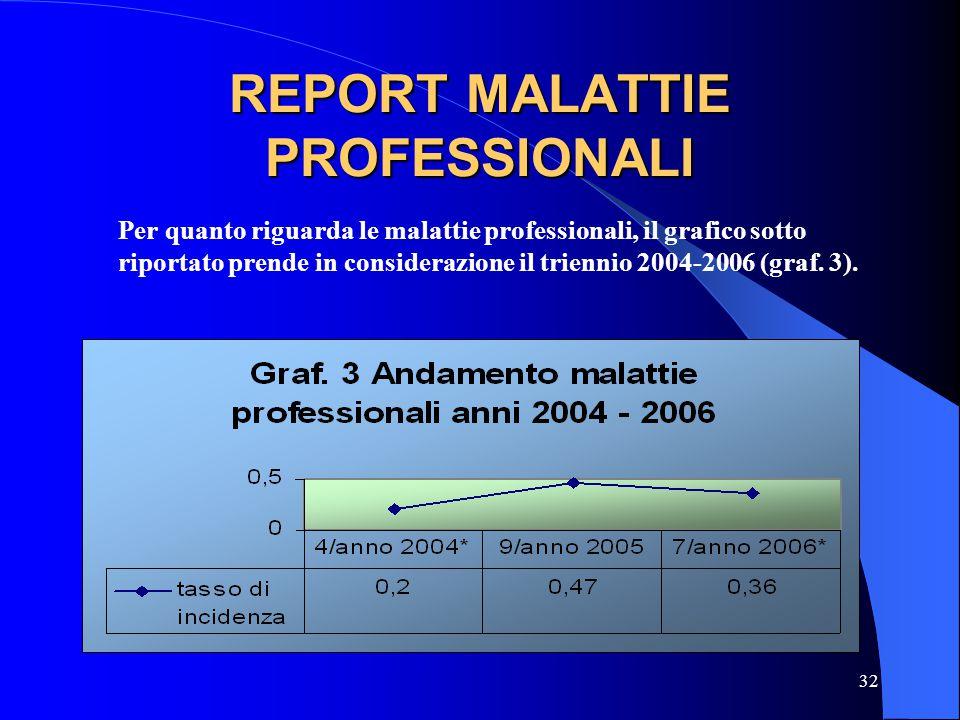 32 REPORT MALATTIE PROFESSIONALI Per quanto riguarda le malattie professionali, il grafico sotto riportato prende in considerazione il triennio 2004-2