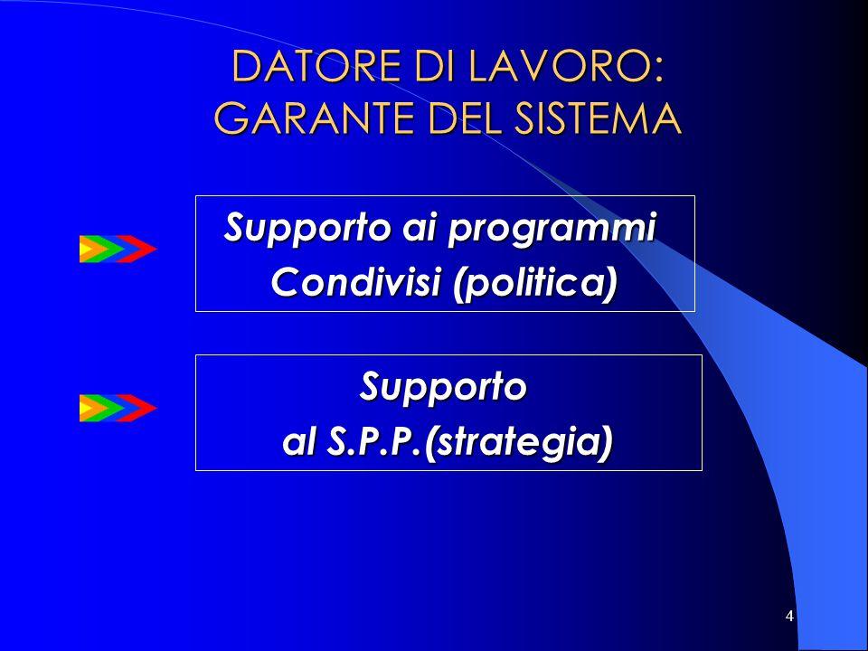 4 DATORE DI LAVORO: GARANTE DEL SISTEMA DATORE DI LAVORO: GARANTE DEL SISTEMA Supporto al S.P.P.(strategia) Supporto ai programmi Condivisi (politica)