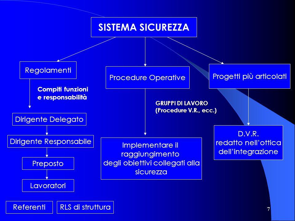 7 SISTEMA SICUREZZA Regolamenti Compiti funzioni e responsabilità Dirigente Delegato Dirigente Responsabile Preposto Lavoratori Procedure Operative Pr