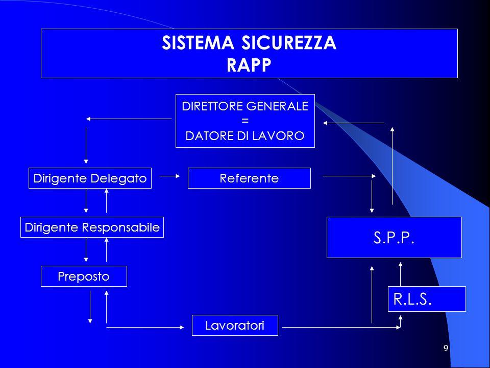 10 RAPP AUSL RIETI Strumento della DELEGA D.L. Dirigenti Delegati BUDGET DI RISORSE