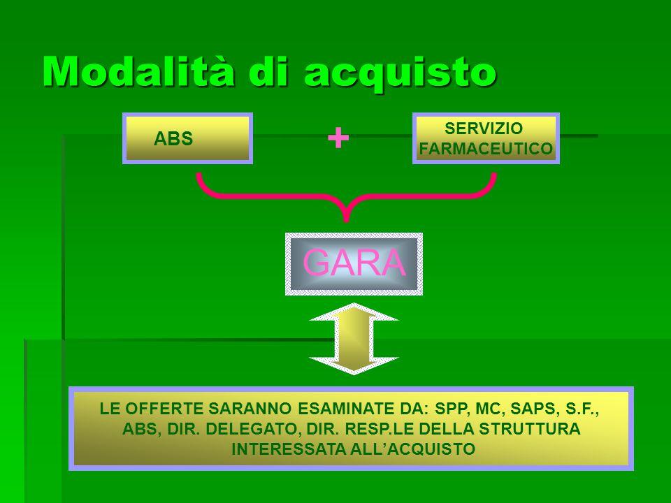 ABS SERVIZIO FARMACEUTICO LE OFFERTE SARANNO ESAMINATE DA: SPP, MC, SAPS, S.F., ABS, DIR. DELEGATO, DIR. RESP.LE DELLA STRUTTURA INTERESSATA ALLACQUIS