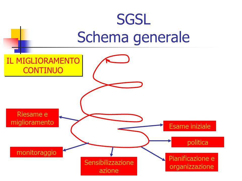 SGSL Schema generale Esame iniziale Pianificazione e organizzazione Sensibilizzazione azione monitoraggio Riesame e miglioramento politica IL MIGLIORA
