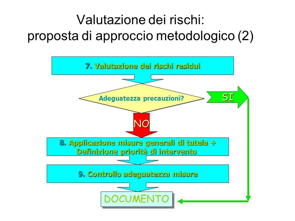 Valutazione dei rischi: proposta di approccio metodologico (2) 7.Valutazione dei rischi residui 7.