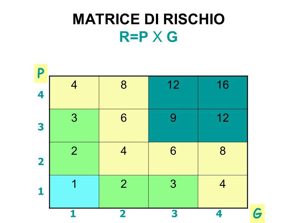 MATRICE DI RISCHIO R=P X G 481216 36912 2468 1234 1 2 3 4 1234 P G