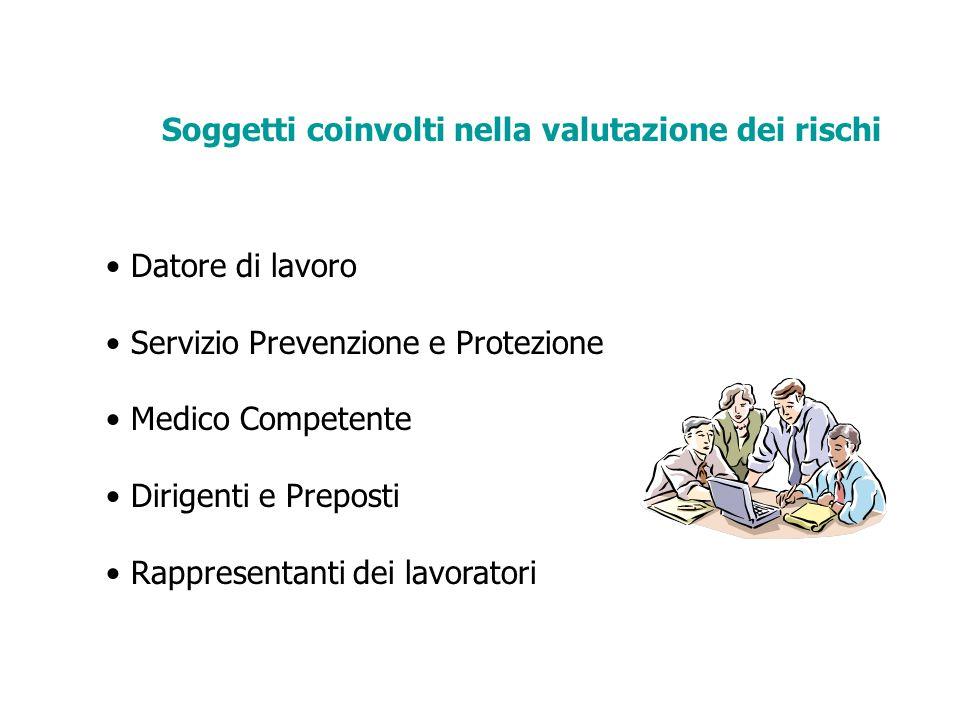 Soggetti coinvolti nella valutazione dei rischi Datore di lavoro Servizio Prevenzione e Protezione Medico Competente Dirigenti e Preposti Rappresentanti dei lavoratori