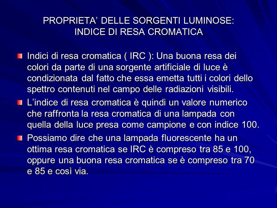 PROPRIETA DELLE SORGENTI LUMINOSE: INDICE DI RESA CROMATICA Indici di resa cromatica ( IRC ): Una buona resa dei colori da parte di una sorgente artif