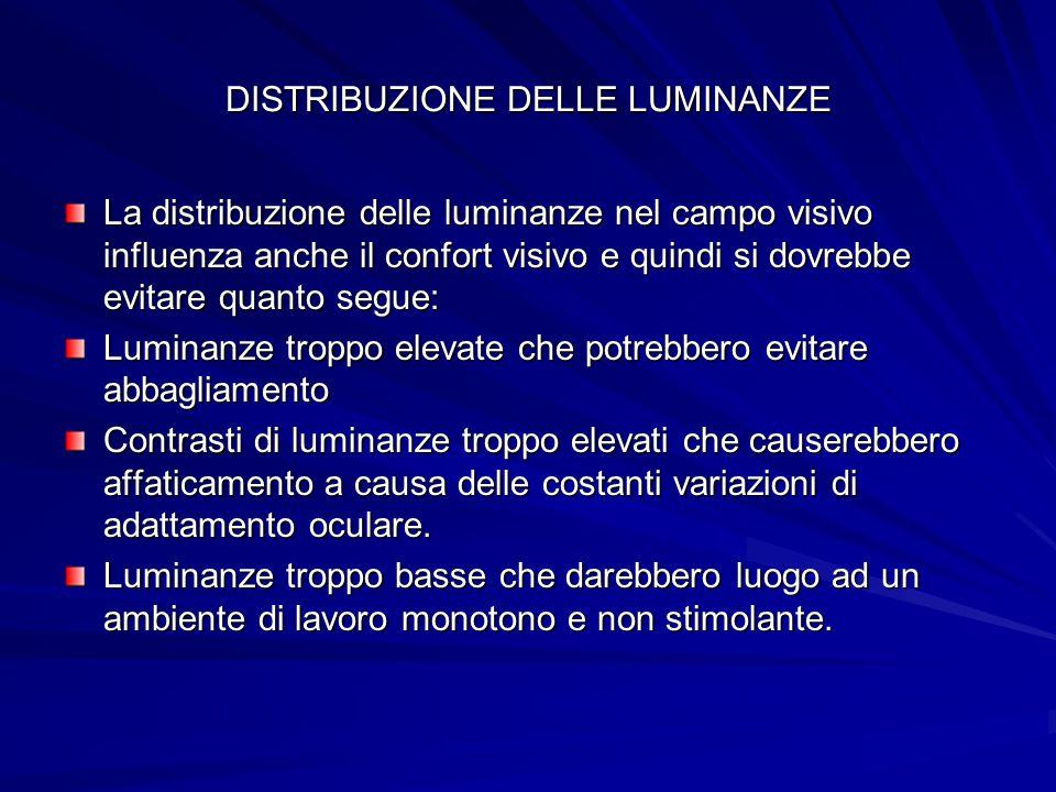 DISTRIBUZIONE DELLE LUMINANZE La distribuzione delle luminanze nel campo visivo influenza anche il confort visivo e quindi si dovrebbe evitare quanto
