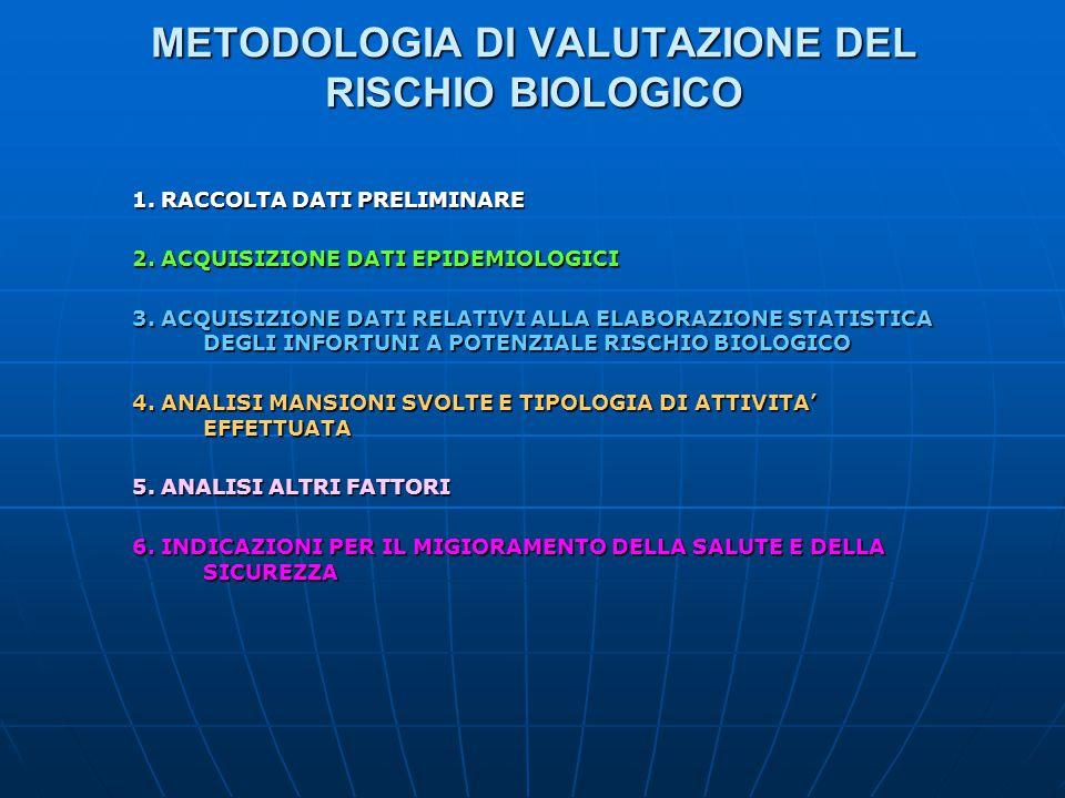 METODOLOGIA DI VALUTAZIONE DEL RISCHIO BIOLOGICO 1. RACCOLTA DATI PRELIMINARE 2. ACQUISIZIONE DATI EPIDEMIOLOGICI 3. ACQUISIZIONE DATI RELATIVI ALLA E