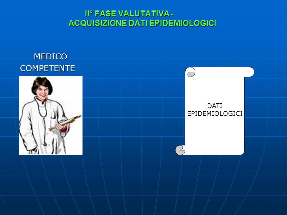 II° FASE VALUTATIVA - ACQUISIZIONE DATI EPIDEMIOLOGICI MEDICO MEDICO COMPETENTE COMPETENTE DATI EPIDEMIOLOGICI
