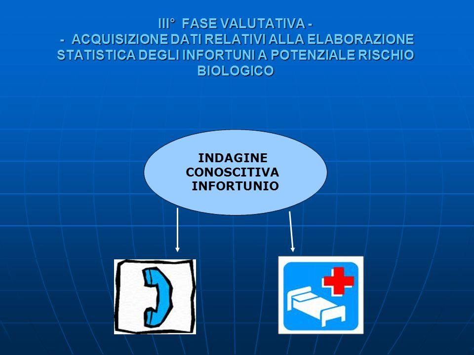 III° FASE VALUTATIVA - - ACQUISIZIONE DATI RELATIVI ALLA ELABORAZIONE STATISTICA DEGLI INFORTUNI A POTENZIALE RISCHIO BIOLOGICO INDAGINE CONOSCITIVA I