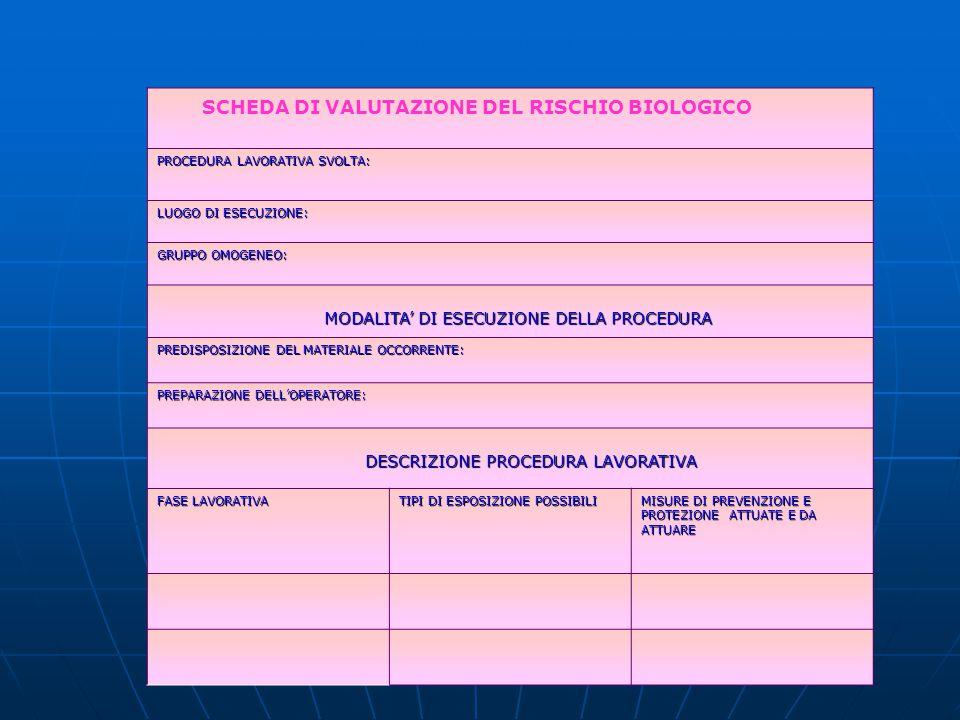 SCHEDA DI VALUTAZIONE DEL RISCHIO BIOLOGICO PROCEDURA LAVORATIVA SVOLTA: LUOGO DI ESECUZIONE: GRUPPO OMOGENEO: MODALITA DI ESECUZIONE DELLA PROCEDURA
