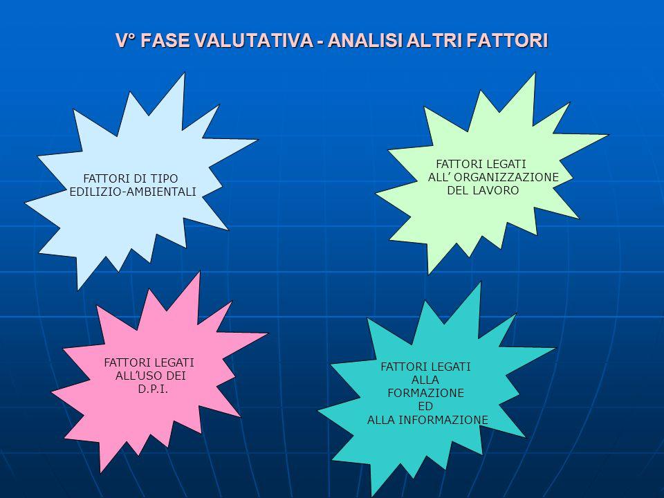 V° FASE VALUTATIVA - ANALISI ALTRI FATTORI FATTORI DI TIPO EDILIZIO-AMBIENTALI FATTORI LEGATI ALL ORGANIZZAZIONE DEL LAVORO FATTORI LEGATI ALLUSO DEI