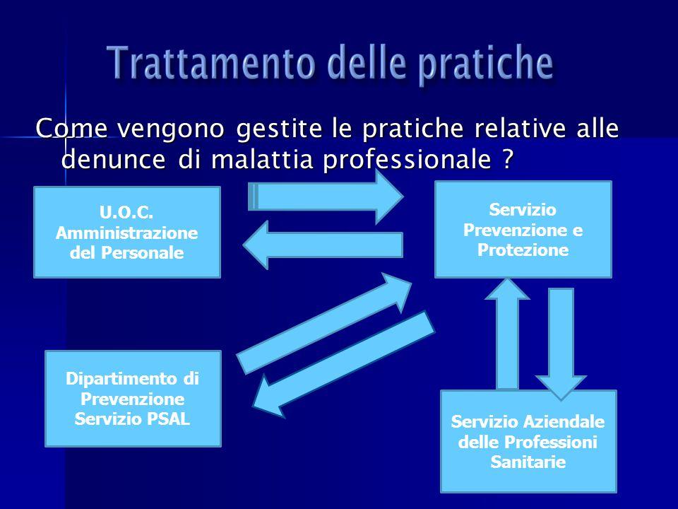 Come vengono gestite le pratiche relative alle denunce di malattia professionale ? U.O.C. Amministrazione del Personale Dipartimento di Prevenzione Se
