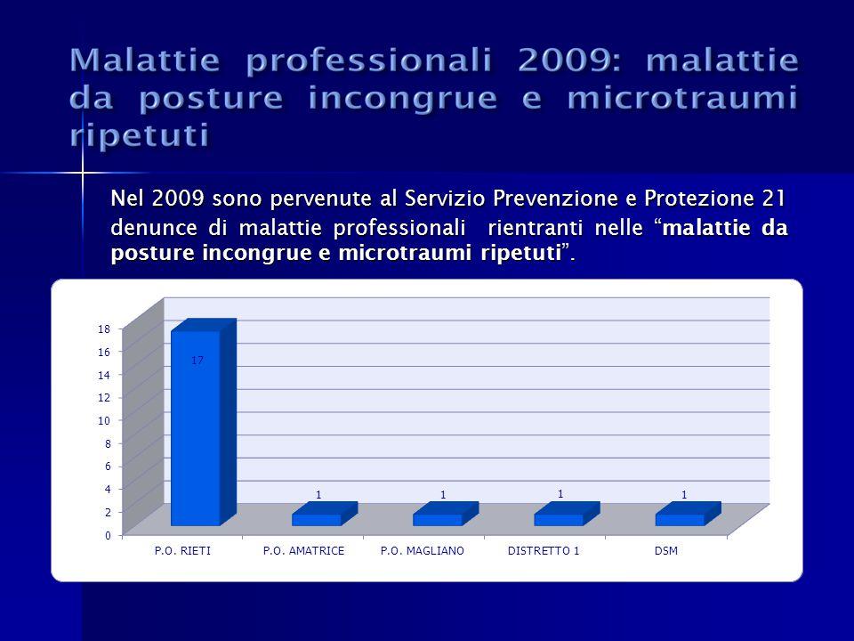 Nel 2009 sono pervenute al Servizio Prevenzione e Protezione 21 denunce di malattie professionali rientranti nelle malattie da posture incongrue e mic