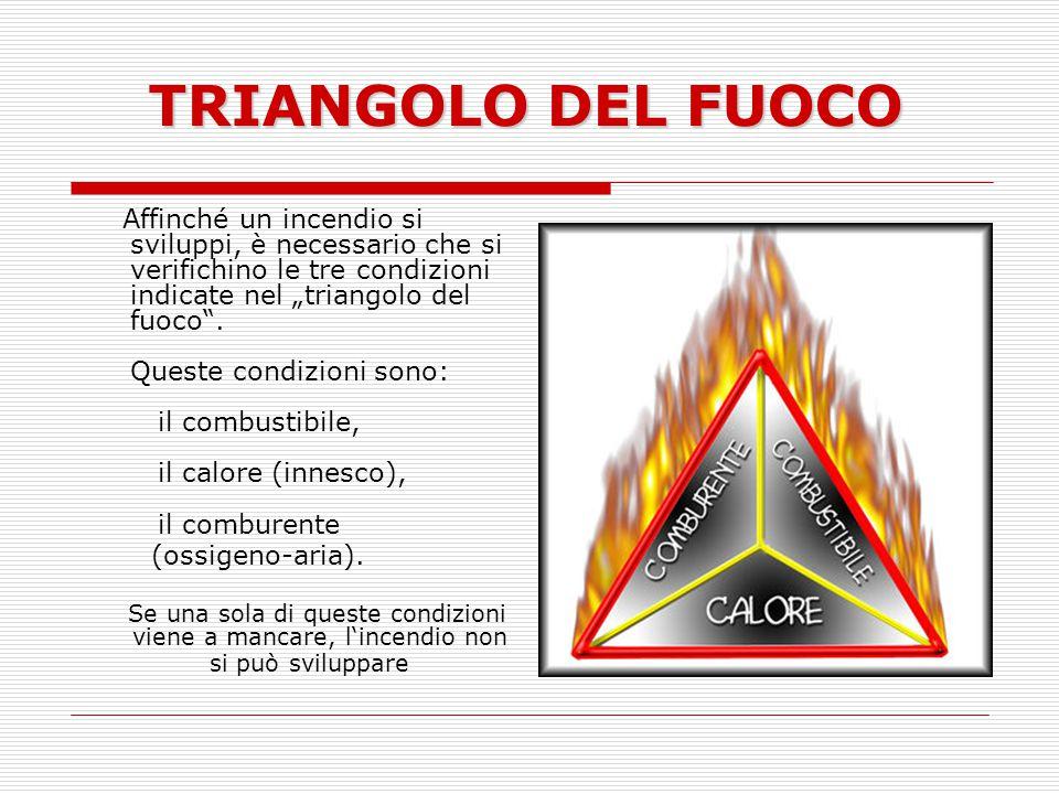 TRIANGOLO DEL FUOCO Affinché un incendio si sviluppi, è necessario che si verifichino le tre condizioni indicate nel triangolo del fuoco. Queste condi