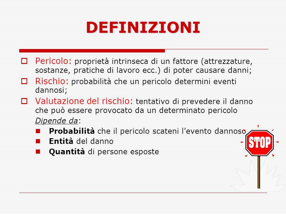 DEFINIZIONI Pericolo: proprietà intrinseca di un fattore (attrezzature, sostanze, pratiche di lavoro ecc.) di poter causare danni; Rischio: probabilit
