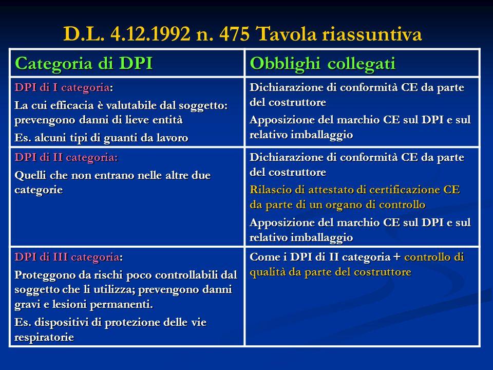 Categoria di DPI Obblighi collegati DPI di I categoria: La cui efficacia è valutabile dal soggetto: prevengono danni di lieve entità Es. alcuni tipi d