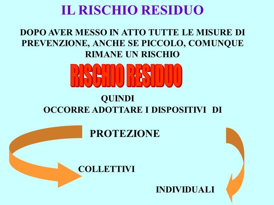 IL RISCHIO RESIDUO DOPO AVER MESSO IN ATTO TUTTE LE MISURE DI PREVENZIONE, ANCHE SE PICCOLO, COMUNQUE RIMANE UN RISCHIO QUINDI OCCORRE ADOTTARE I DISPOSITIVI DI PROTEZIONE COLLETTIVI INDIVIDUALI