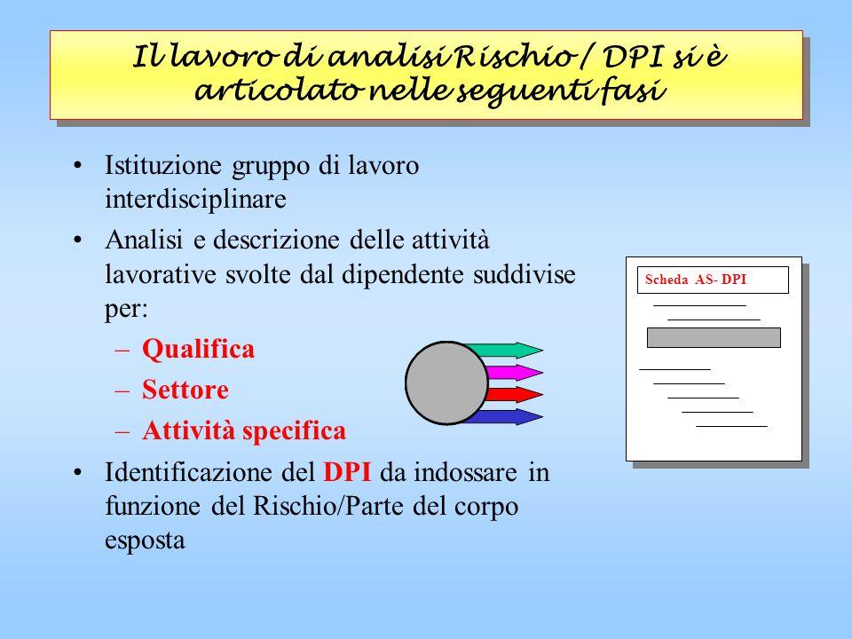 Il lavoro di analisi Rischio / DPI si è articolato nelle seguenti fasi Istituzione gruppo di lavoro interdisciplinare Analisi e descrizione delle atti