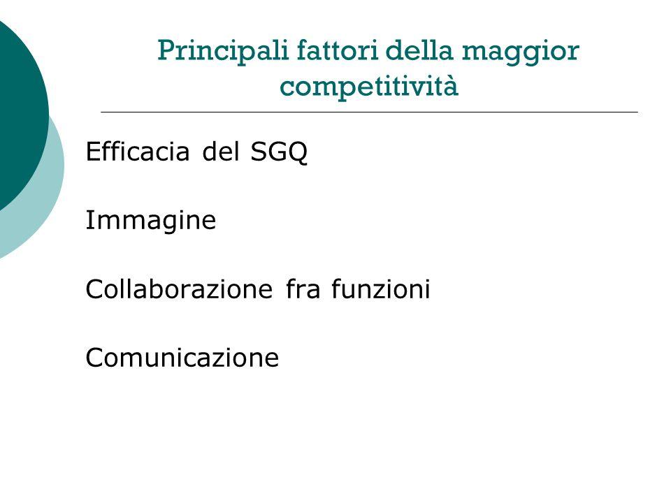 Principali fattori della maggior competitività Efficacia del SGQ Immagine Collaborazione fra funzioni Comunicazione