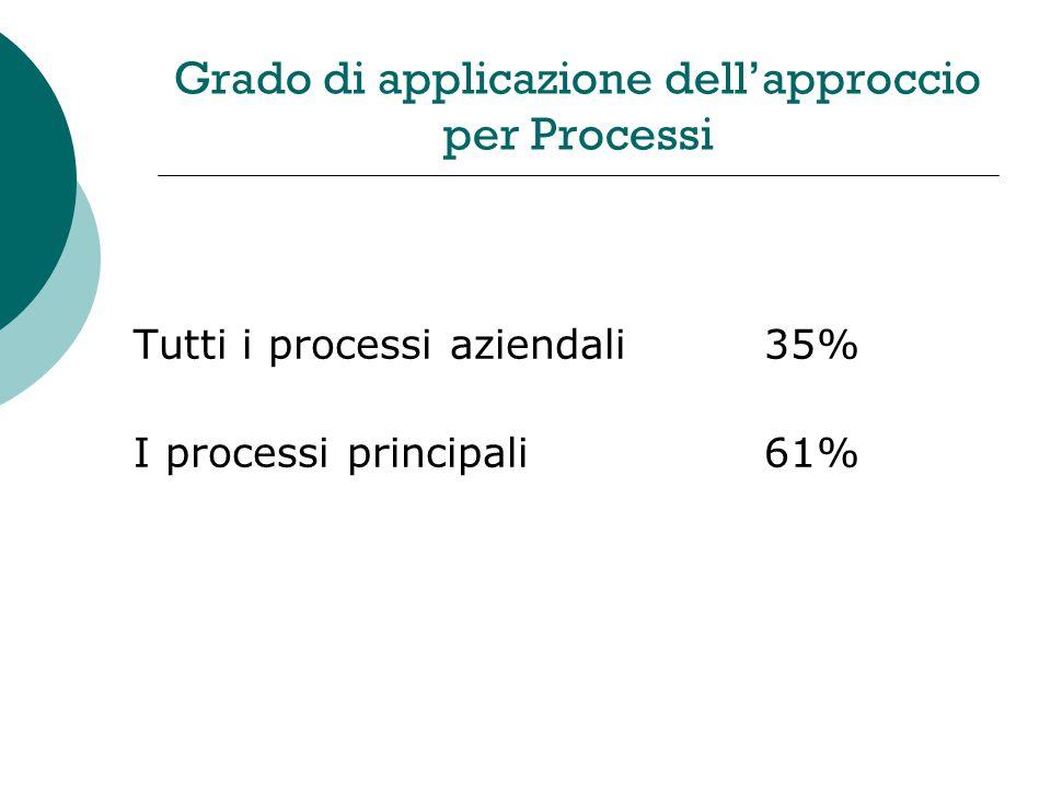 Grado di applicazione dellapproccio per Processi Tutti i processi aziendali35% I processi principali61%